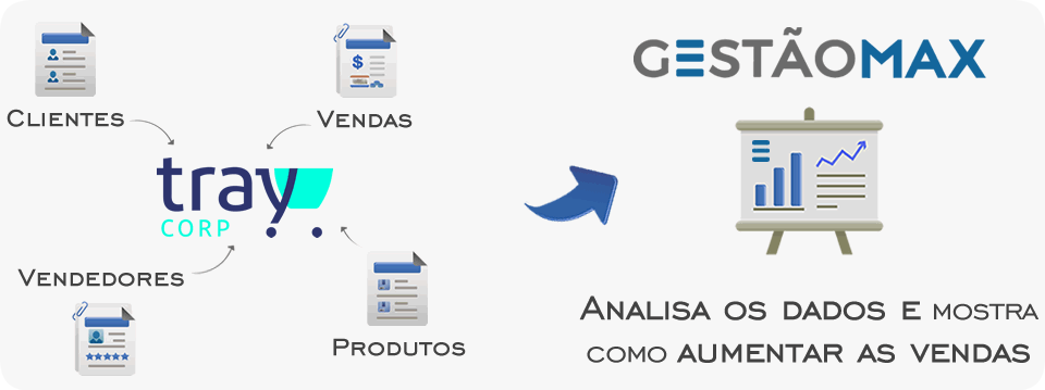 Integração ParceiroTray GestãoMax